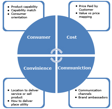 cost being borne by the consumer manufacturer A tax imposed on a good will affect the supply curve of that good, since it  artificially increases the cost of manfacturing that good therefore, t.